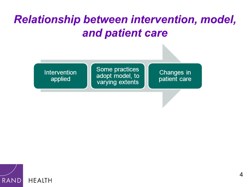 4 Relationship between intervention, model, and patient care Intervention applied Some practices adopt model, to varying extents Changes in patient care
