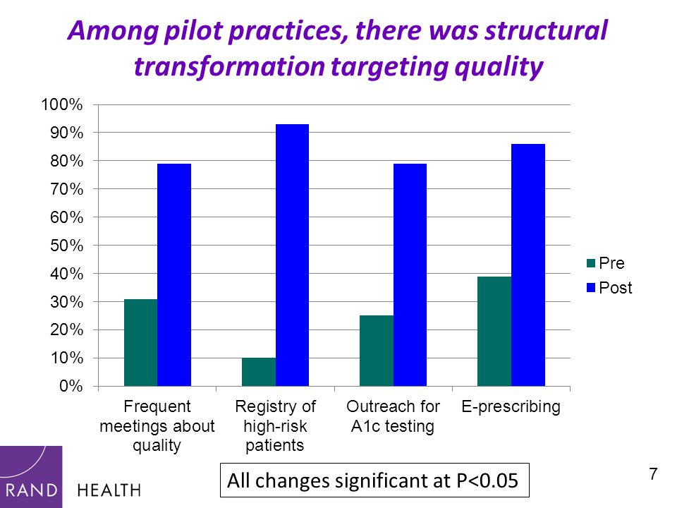 7 Among pilot practices, there was structural transformation targeting quality All changes significant at P<0.05