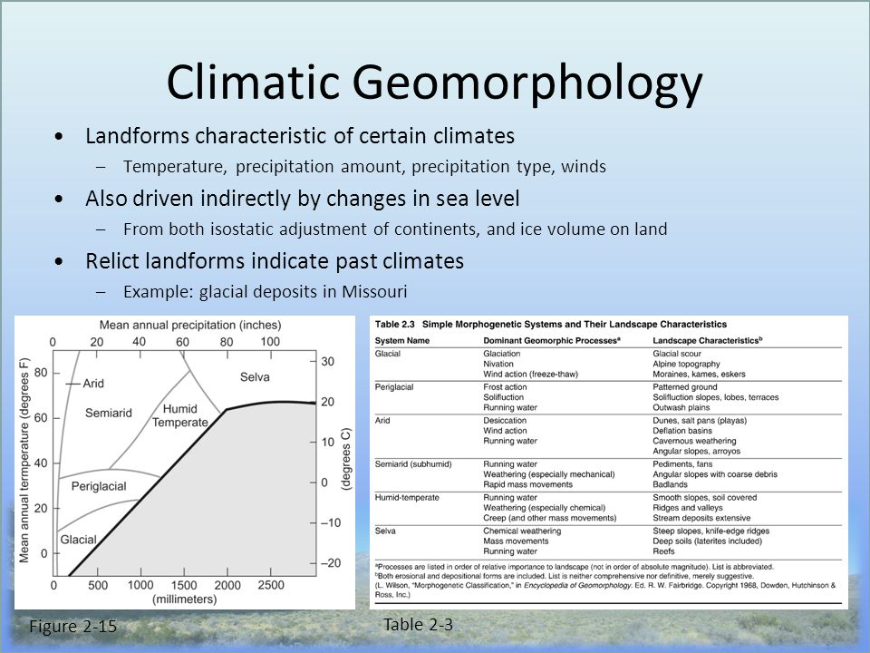 Climatic Geomorphology Landforms characteristic of certain climates –Temperature, precipitation amount, precipitation type, winds Also driven indirectly by changes in sea level –From both isostatic adjustment of continents, and ice volume on land Relict landforms indicate past climates –Example: glacial deposits in Missouri Table 2-3 Figure 2-15
