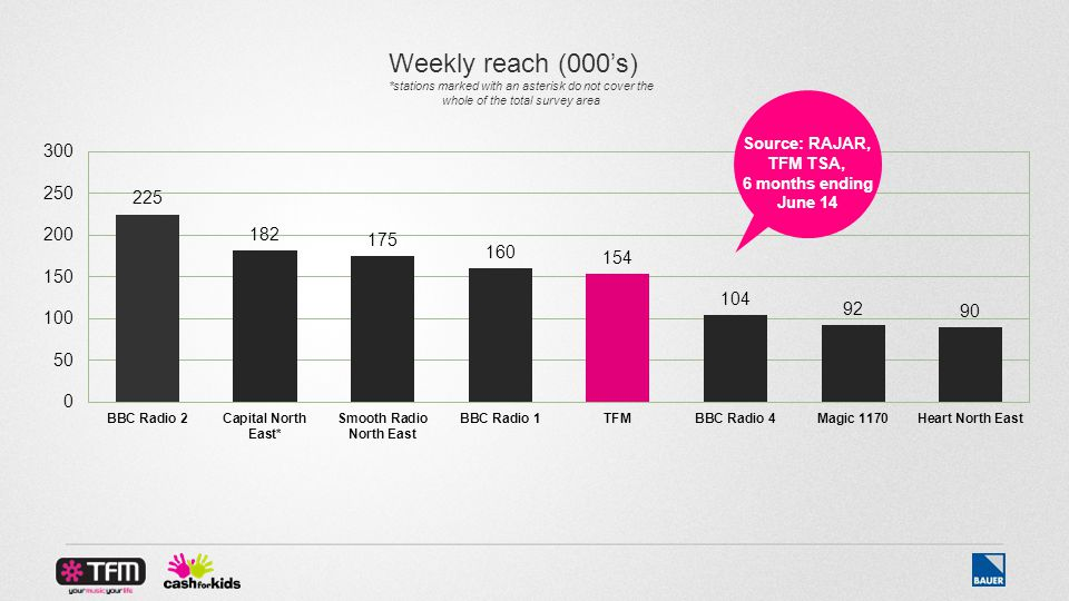 Source: RAJAR, TFM TSA, 6 months ending June 14 Weekly reach (000's) *stations marked with an asterisk do not cover the whole of the total survey area