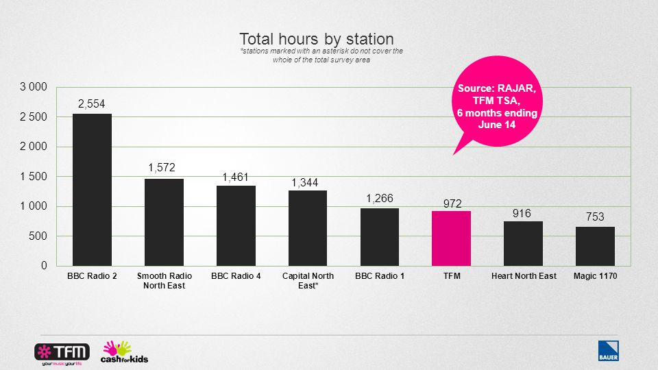 Source: RAJAR, TFM TSA, 6 months ending June 14 Total hours by station *stations marked with an asterisk do not cover the whole of the total survey area
