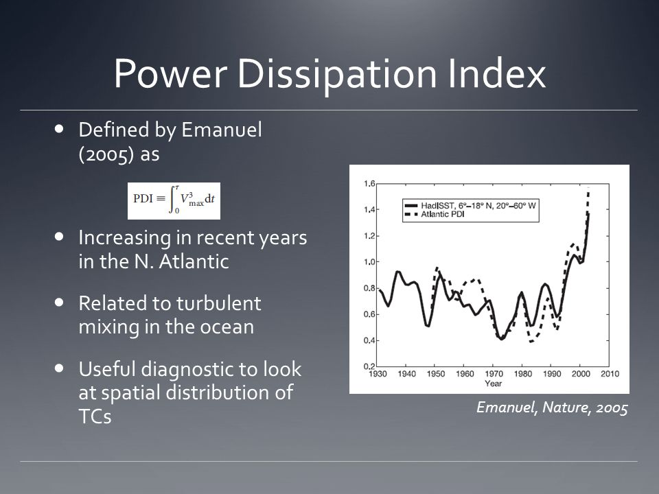Power Dissipation Index Defined by Emanuel (2005) as Increasing in recent years in the N.