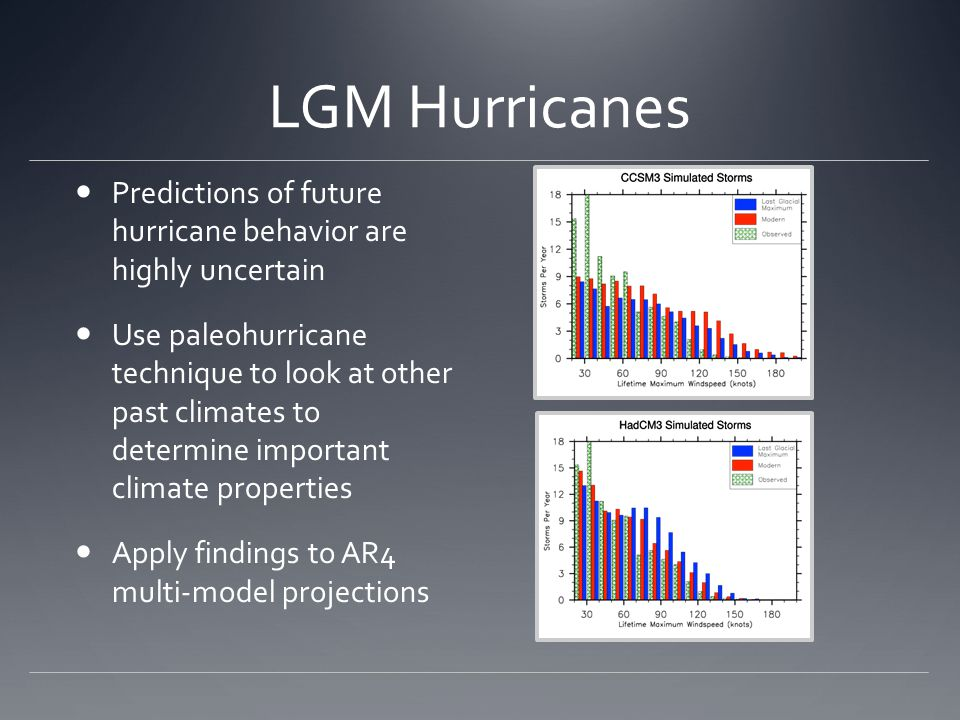 LGM Hurricanes Predictions of future hurricane behavior are highly uncertain Use paleohurricane technique to look at other past climates to determine important climate properties Apply findings to AR4 multi-model projections
