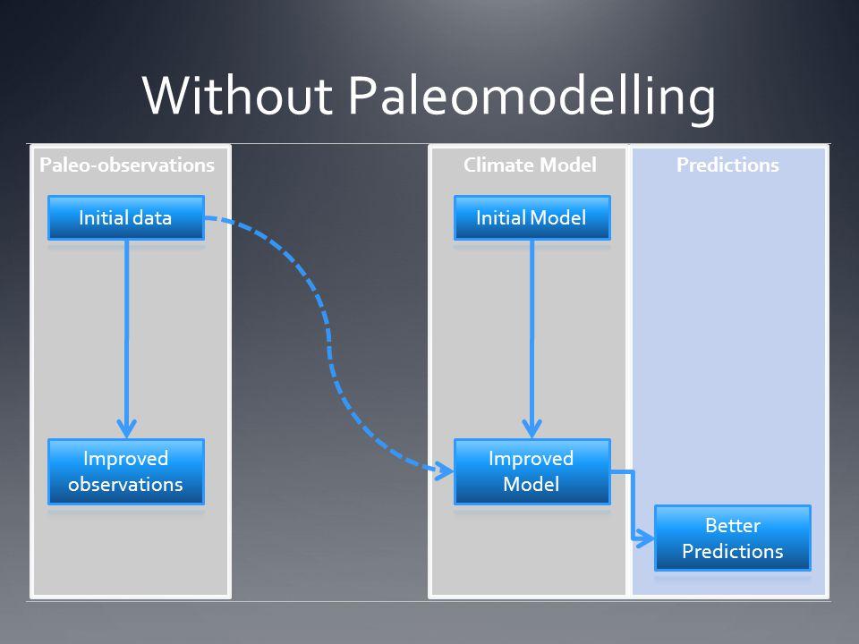Without Paleomodelling Paleo-observationsPredictionsClimate Model