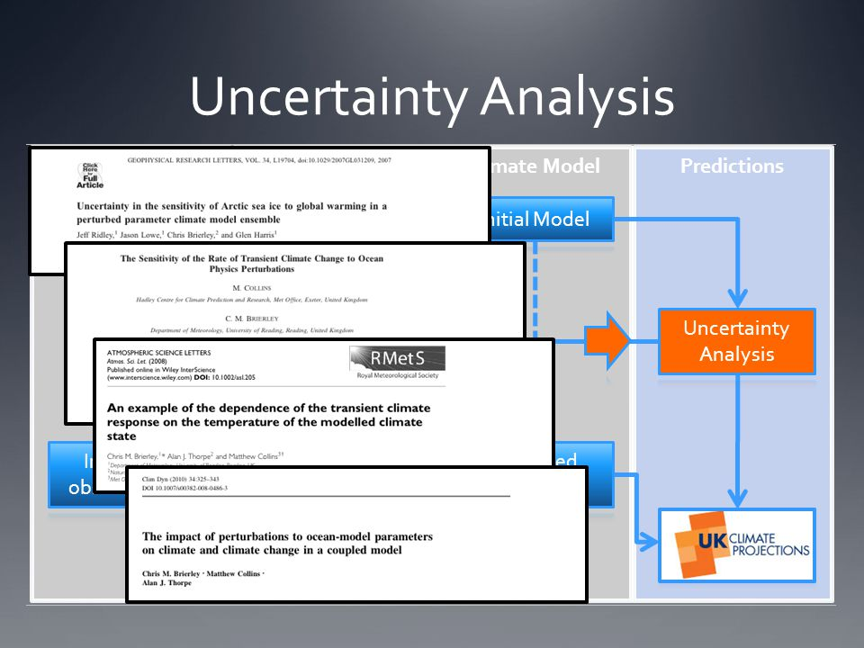 Uncertainty Analysis Paleo-observationsPaleo-modelingPredictionsClimate Model