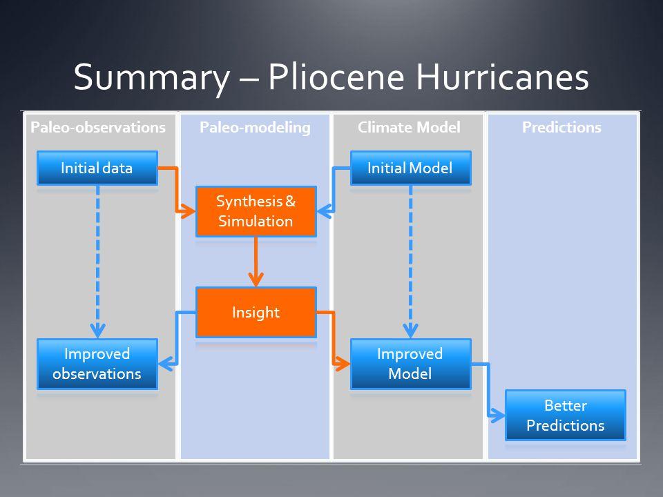Summary – Pliocene Hurricanes Paleo-observationsPaleo-modelingPredictionsClimate Model