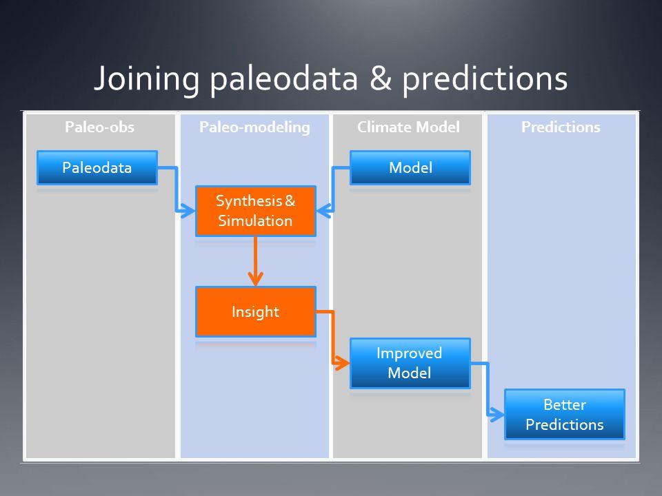 Joining paleodata & predictions Paleo-obsPaleo-modelingPredictionsClimate Model