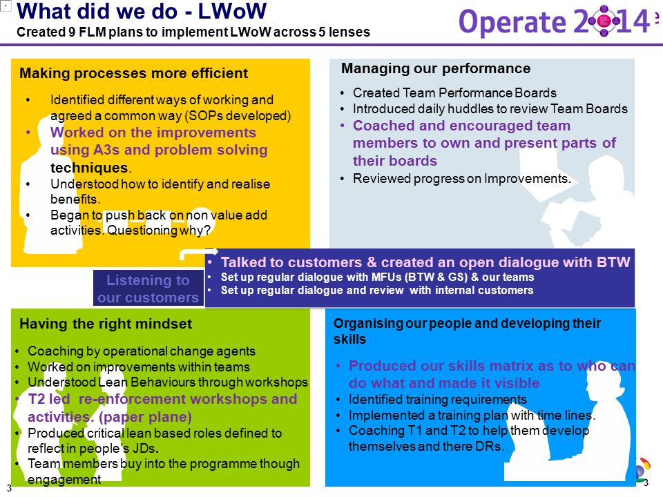 3 What did we do - LWoW Created 9 FLM plans to implement LWoW across 5 lenses Having the right mindset Organising our people and developing their skil