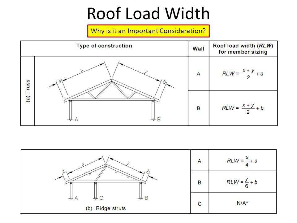 Roof Load Width Why is it an Important Consideration?