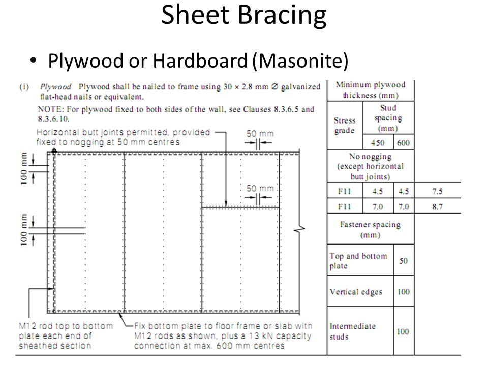 Sheet Bracing Plywood or Hardboard (Masonite)