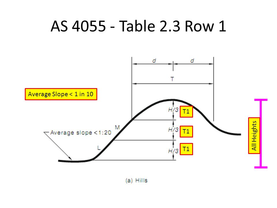 AS 4055 - Table 2.3 Row 1 Average Slope < 1 in 10 All Heights T1