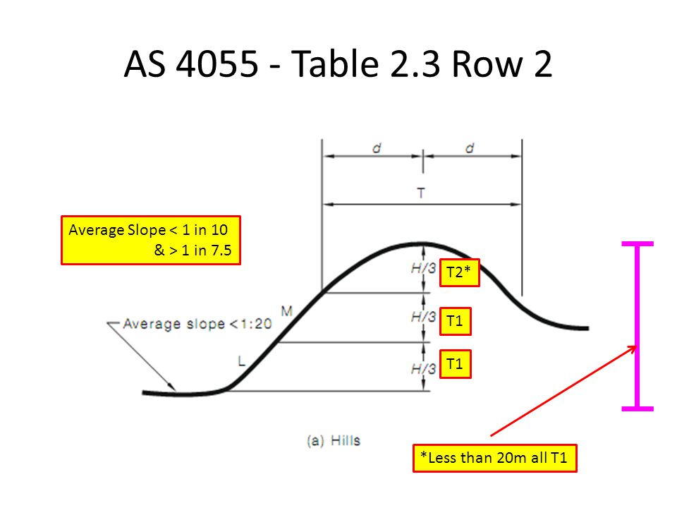AS 4055 - Table 2.3 Row 2 Average Slope < 1 in 10 & > 1 in 7.5 *Less than 20m all T1 T1 T2*