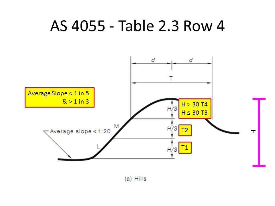 AS 4055 - Table 2.3 Row 4 Average Slope < 1 in 5 & > 1 in 3 T1 T2 H > 30 T4 H ≤ 30 T3 H