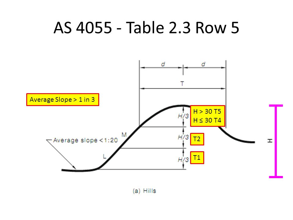 AS 4055 - Table 2.3 Row 5 Average Slope > 1 in 3 T1 T2 H > 30 T5 H ≤ 30 T4 H