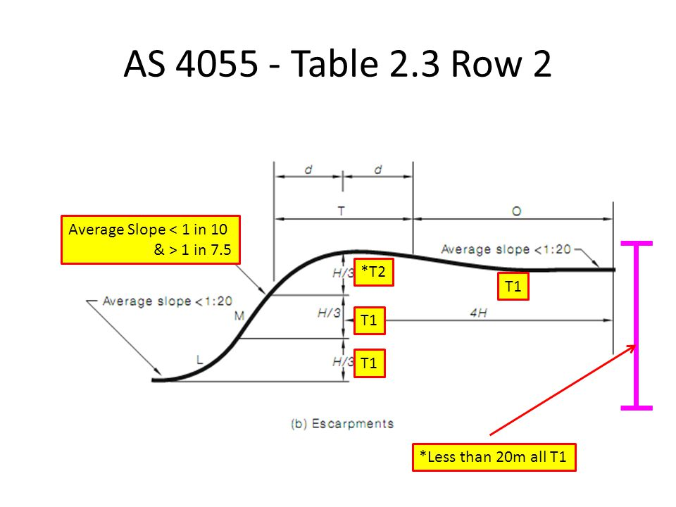 AS 4055 - Table 2.3 Row 2 Average Slope < 1 in 10 & > 1 in 7.5 *Less than 20m all T1 T1 *T2 T1