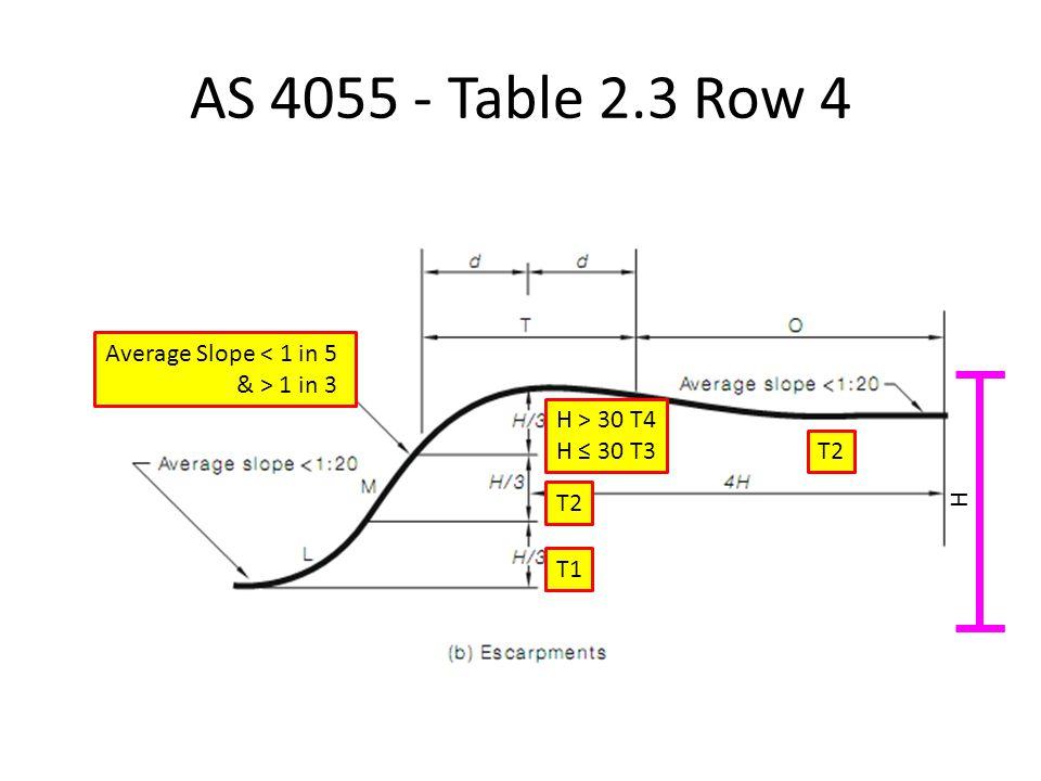 AS 4055 - Table 2.3 Row 4 Average Slope < 1 in 5 & > 1 in 3 T1 T2 H > 30 T4 H ≤ 30 T3 H T2