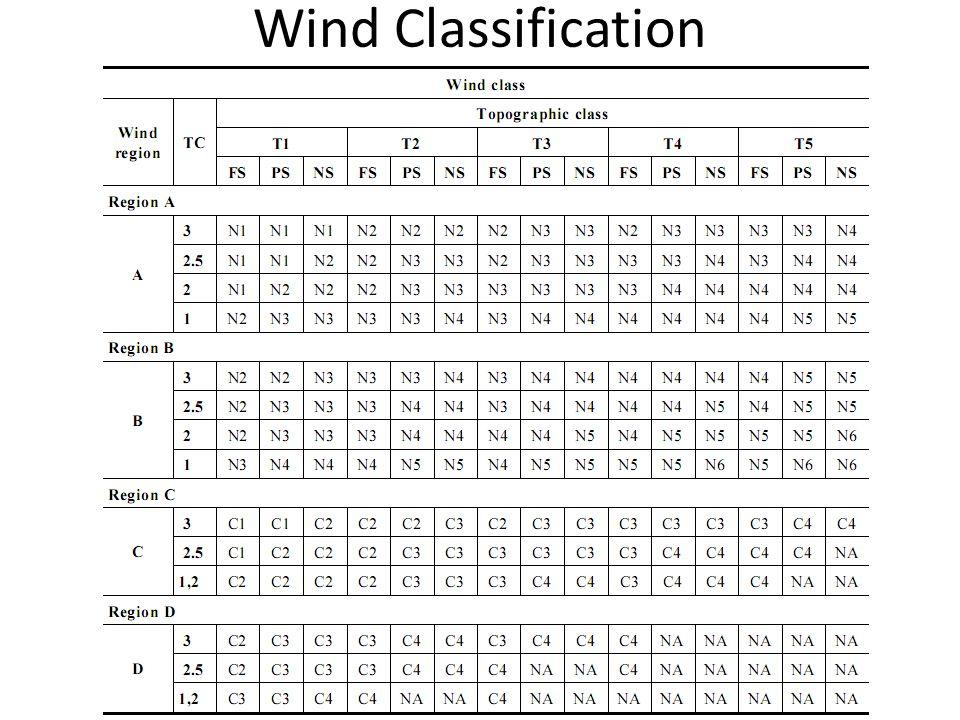 Wind Classification