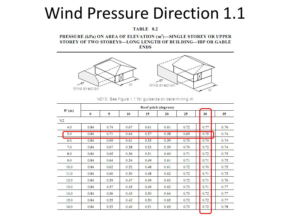 Wind Pressure Direction 1.1