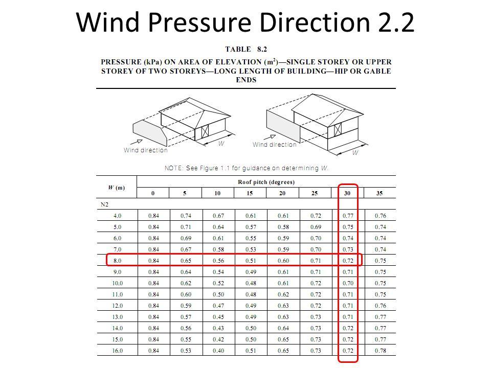Wind Pressure Direction 2.2
