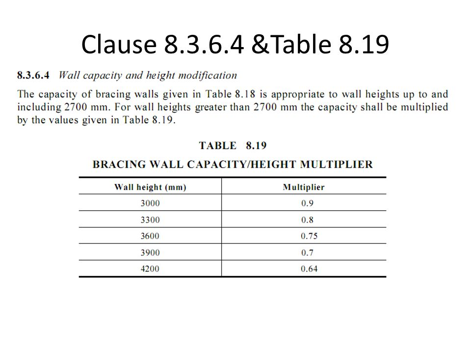 Clause 8.3.6.4 &Table 8.19