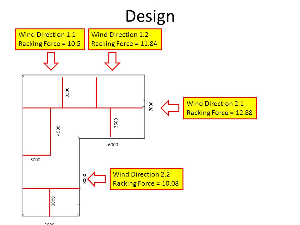Design Wind Direction 1.1 Racking Force = 10.5 Wind Direction 1.2 Racking Force = 11.84 Wind Direction 2.1 Racking Force = 12.88 Wind Direction 2.2 Ra