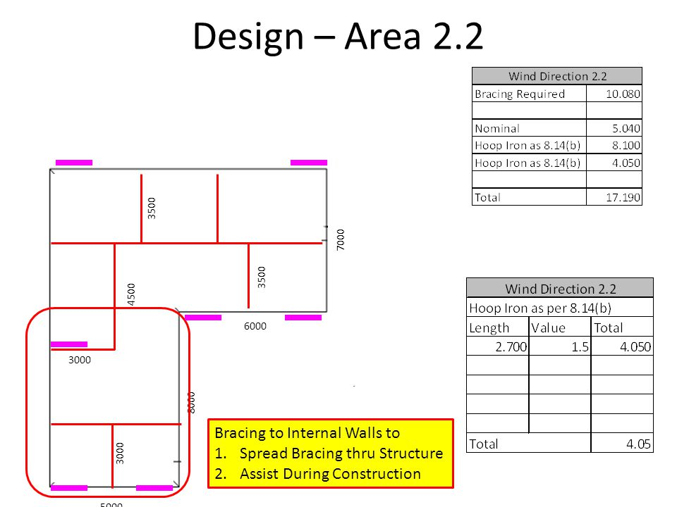 Design – Area 2.2 5000 6000 8000 7000 3000 4500 3500 Bracing to Internal Walls to 1.Spread Bracing thru Structure 2.Assist During Construction