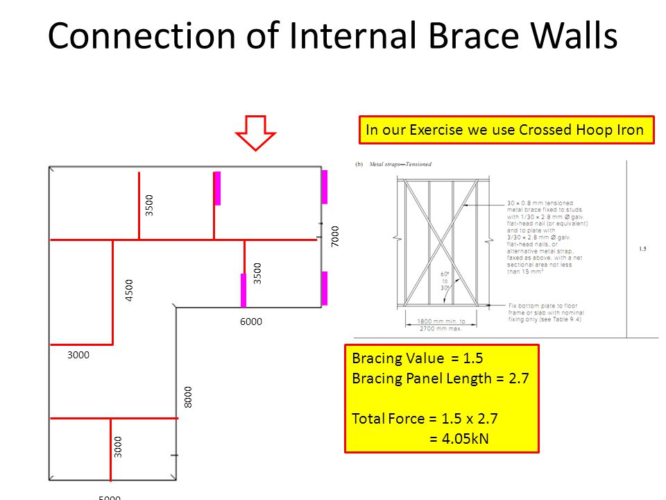 Connection of Internal Brace Walls 5000 6000 8000 7000 3000 4500 3500 In our Exercise we use Crossed Hoop Iron Bracing Value = 1.5 Bracing Panel Lengt