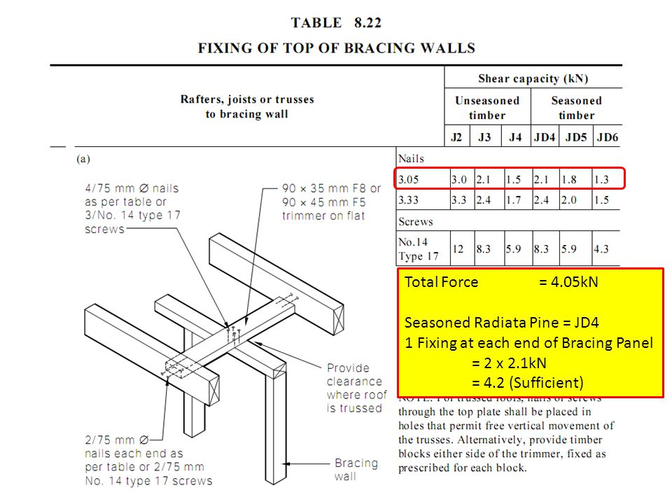 Total Force = 4.05kN Seasoned Radiata Pine = JD4 1 Fixing at each end of Bracing Panel = 2 x 2.1kN = 4.2 (Sufficient)
