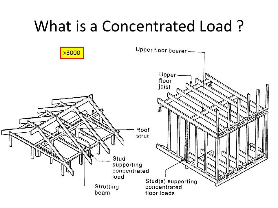 What is a Concentrated Load ? >3000