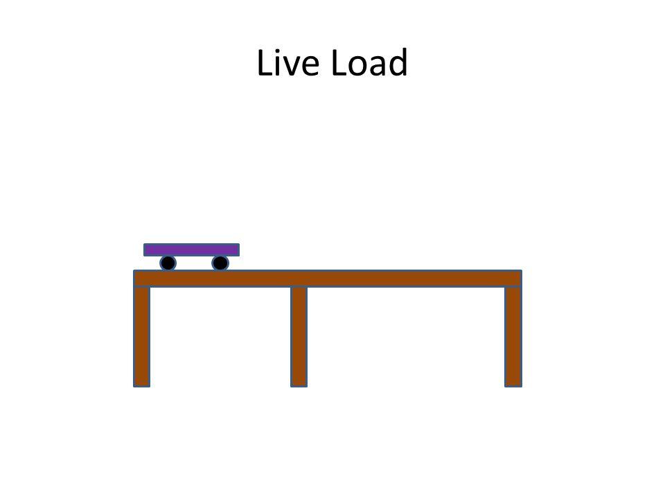 Dead Load