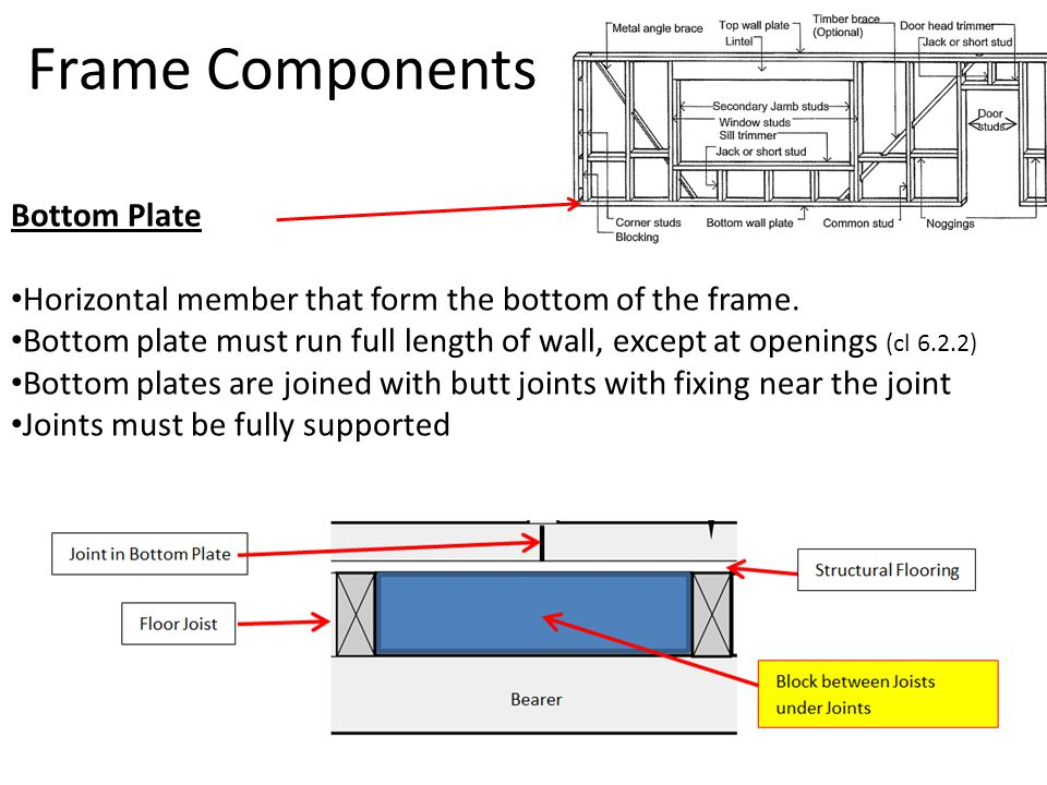 Frame Components Bottom Plate Horizontal member that form the bottom of the frame. Bottom plate must run full length of wall, except at openings (cl 6