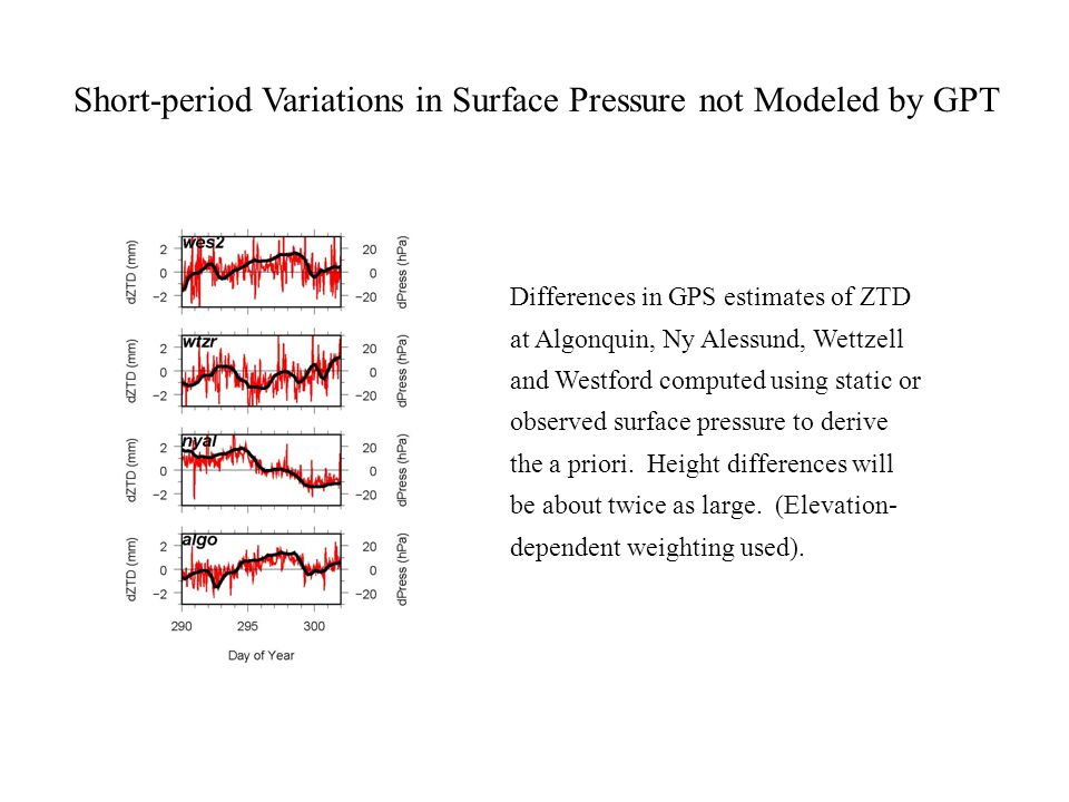 Differences in GPS estimates of ZTD at Algonquin, Ny Alessund, Wettzell and Westford computed using static or observed surface pressure to derive the a priori.