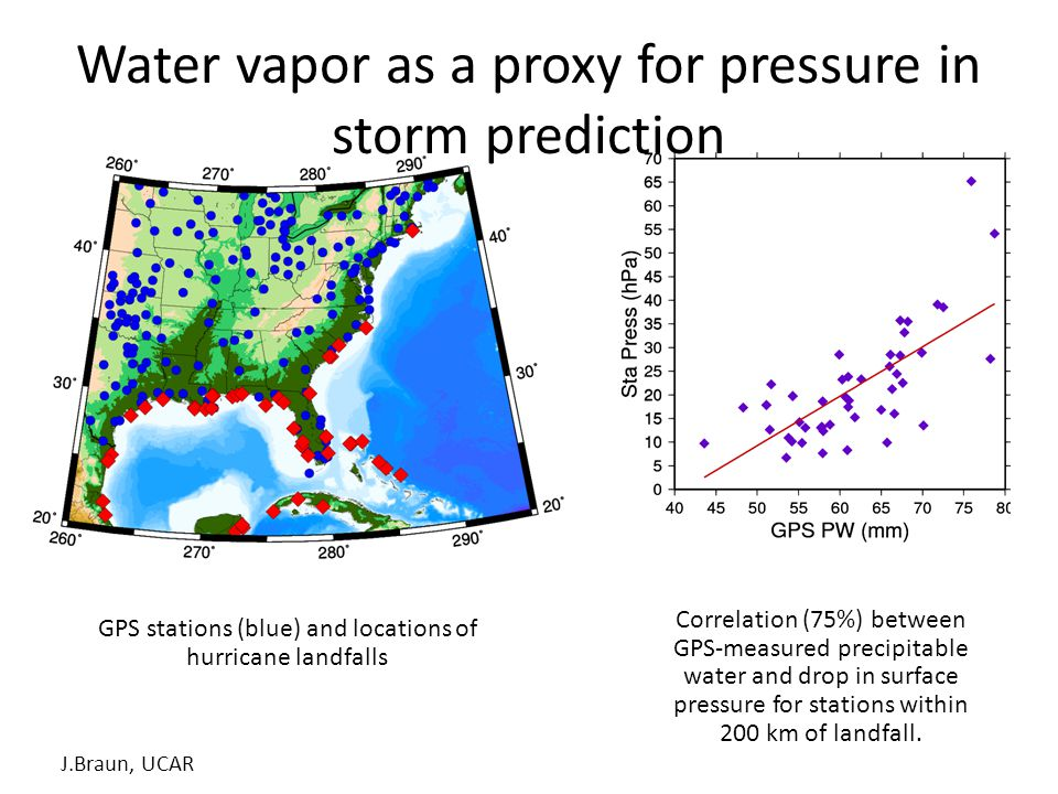 GPS stations (blue) and locations of hurricane landfalls Correlation (75%) between GPS-measured precipitable water and drop in surface pressure for stations within 200 km of landfall.