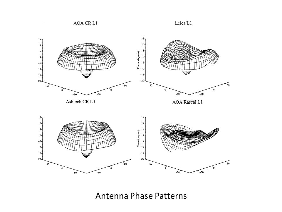 Antenna Phase Patterns