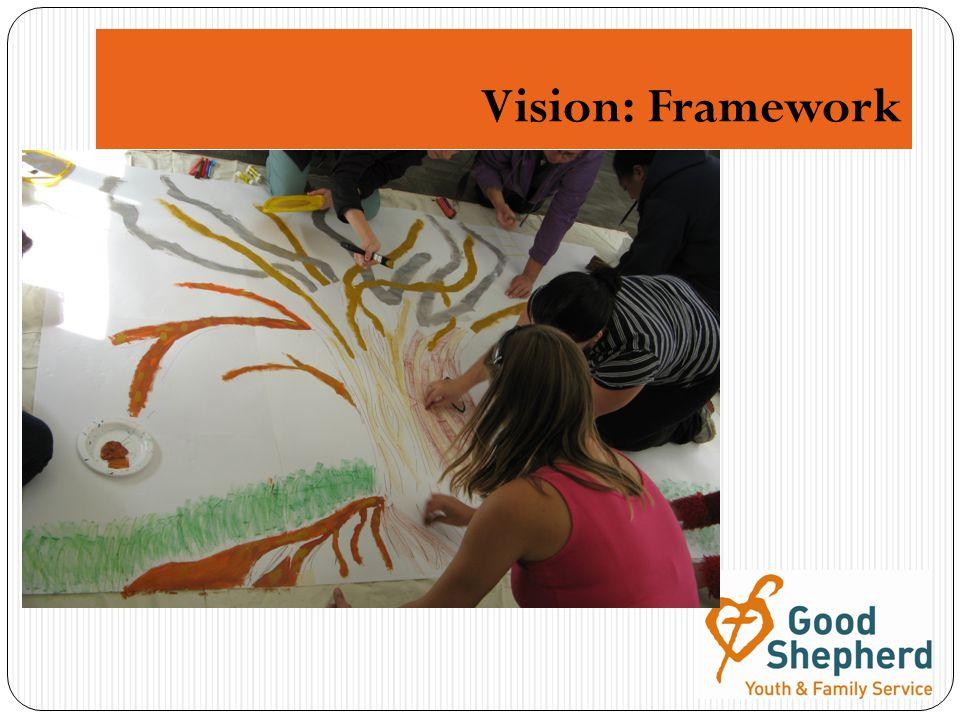 Vision: Framework