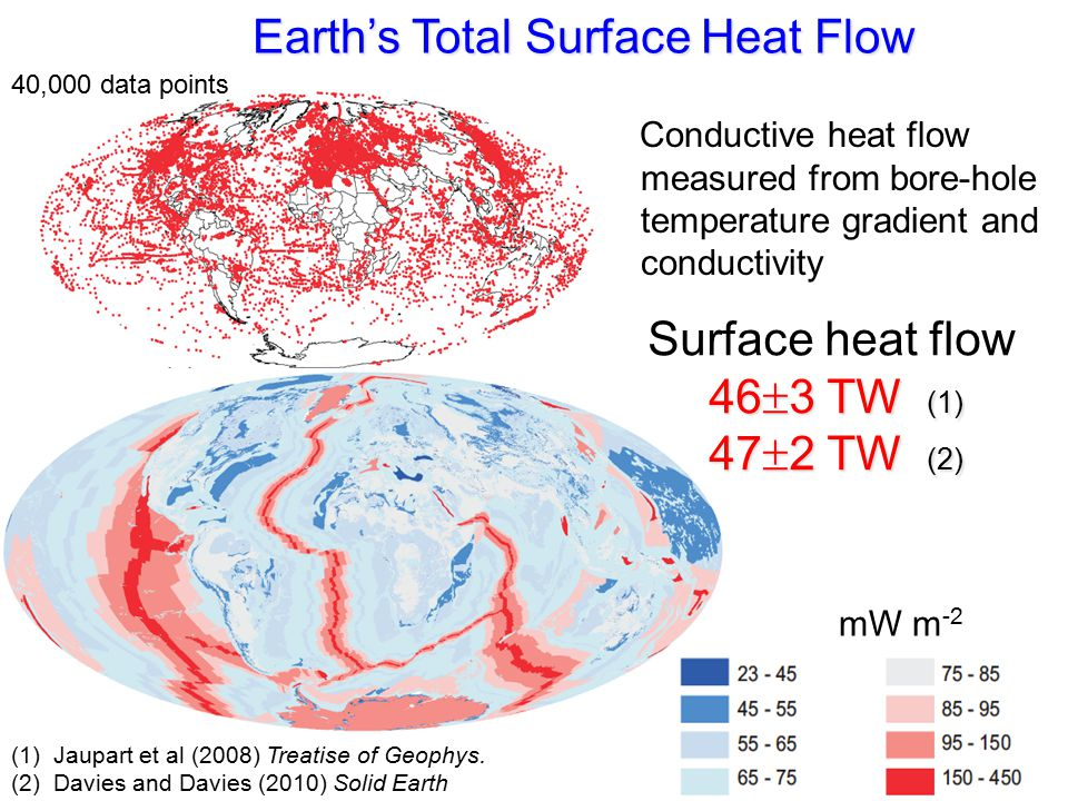Earth's Total Surface Heat Flow Conductive heat flow measured from bore-hole temperature gradient and conductivity Surface heat flow 46  3 TW (1) 47  2 TW (2) (1) Jaupart et al (2008) Treatise of Geophys.
