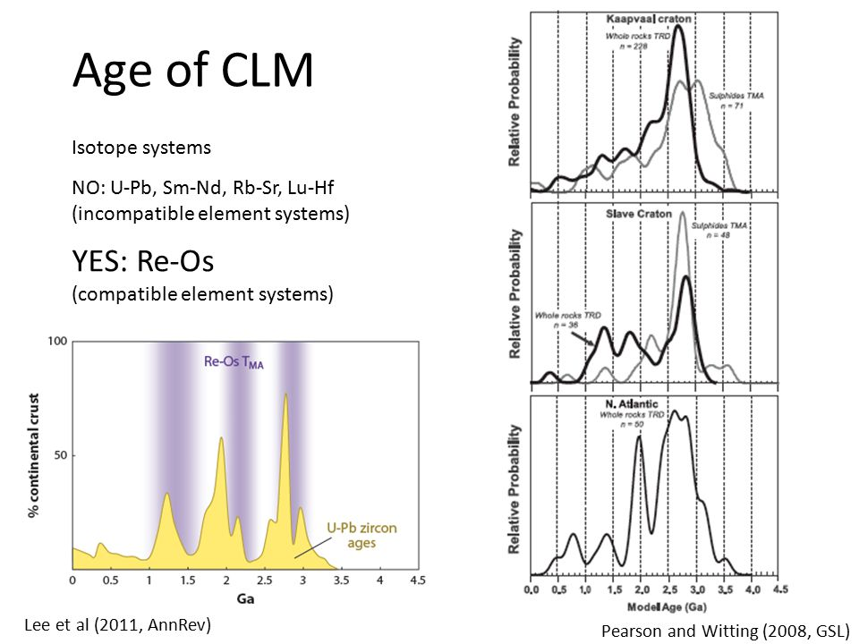 Age of CLM Lee et al (2011, AnnRev) Pearson and Witting (2008, GSL) Isotope systems NO: U-Pb, Sm-Nd, Rb-Sr, Lu-Hf (incompatible element systems) YES: