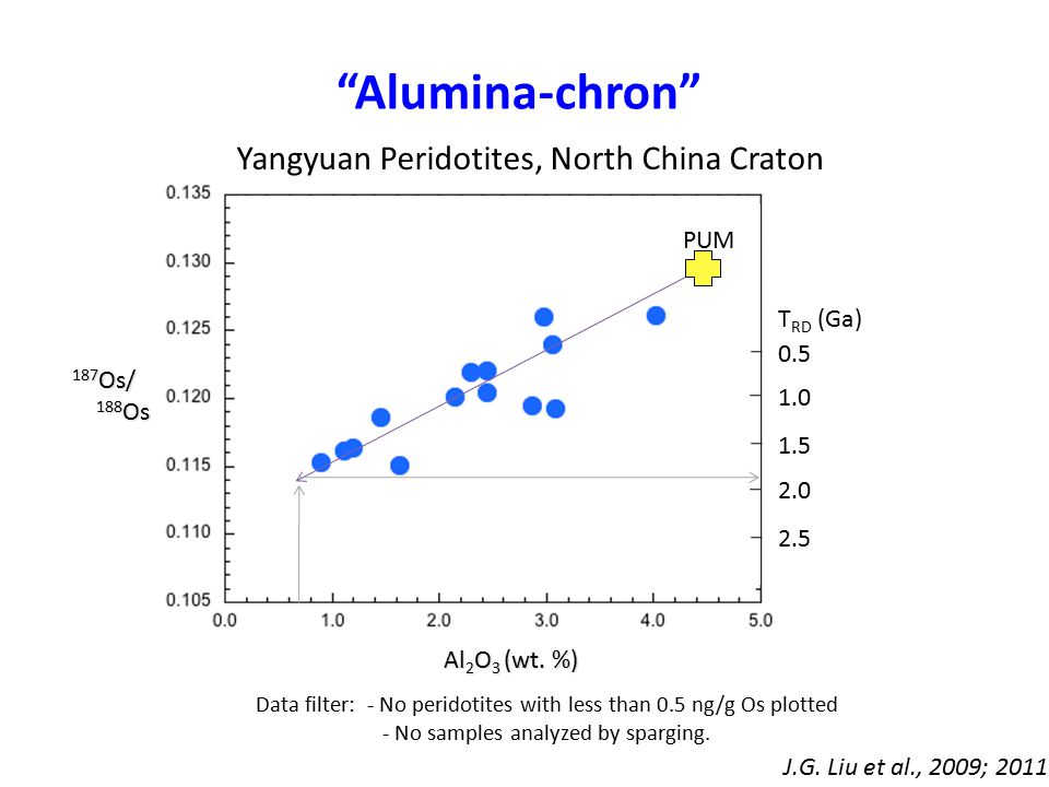 """Alumina-chron"" Data filter: - No peridotites with less than 0.5 ng/g Os plotted - No samples analyzed by sparging. Al 2 O 3 (wt. %) 187 Os/ 188 Os 18"