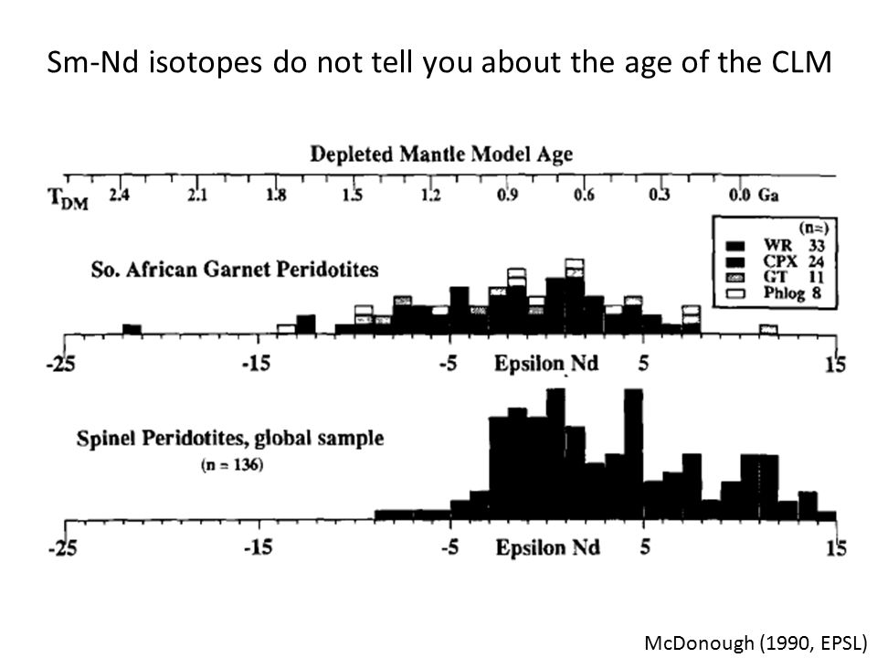 Sm-Nd isotopes do not tell you about the age of the CLM McDonough (1990, EPSL)