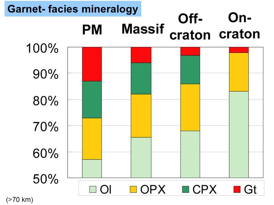 Garnet- facies mineralogy (>70 km)