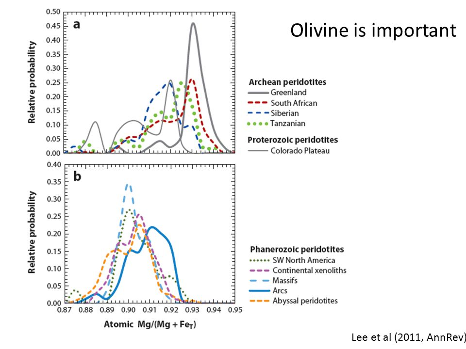 Lee et al (2011, AnnRev) Olivine is important