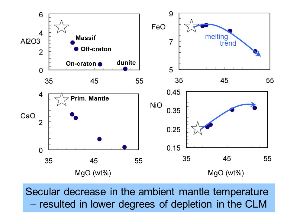 Massif Off-craton On-craton dunite Prim. Mantle melting trend Secular decrease in the ambient mantle temperature – resulted in lower degrees of deplet