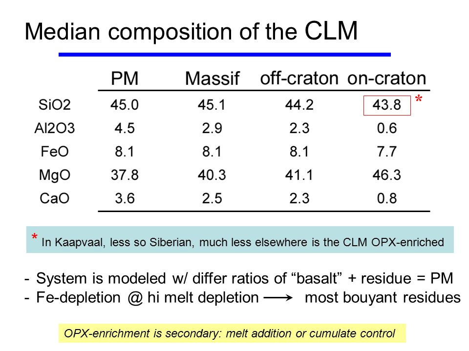 Median composition of the CLM OPX-enrichment is secondary: melt addition or cumulate control * In Kaapvaal, less so Siberian, much less elsewhere is t
