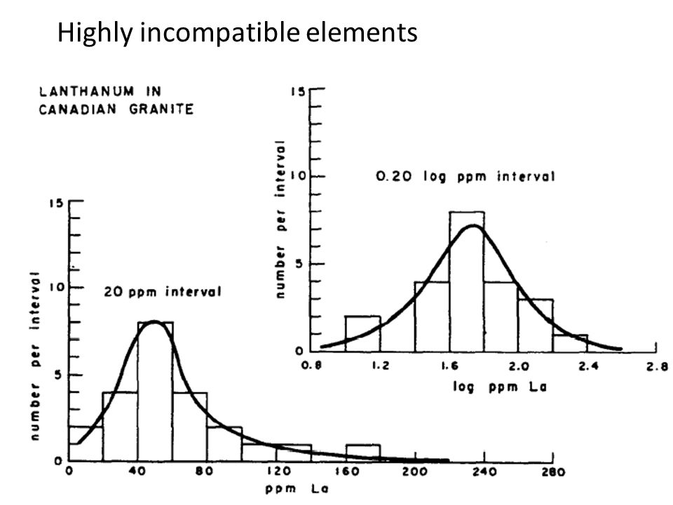 Highly incompatible elements
