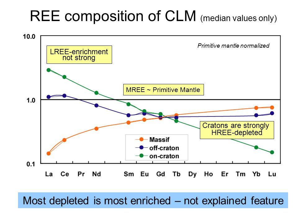 REE composition of CLM (median values only) LREE-enrichment not strong MREE ~ Primitive Mantle Cratons are strongly HREE-depleted Most depleted is mos