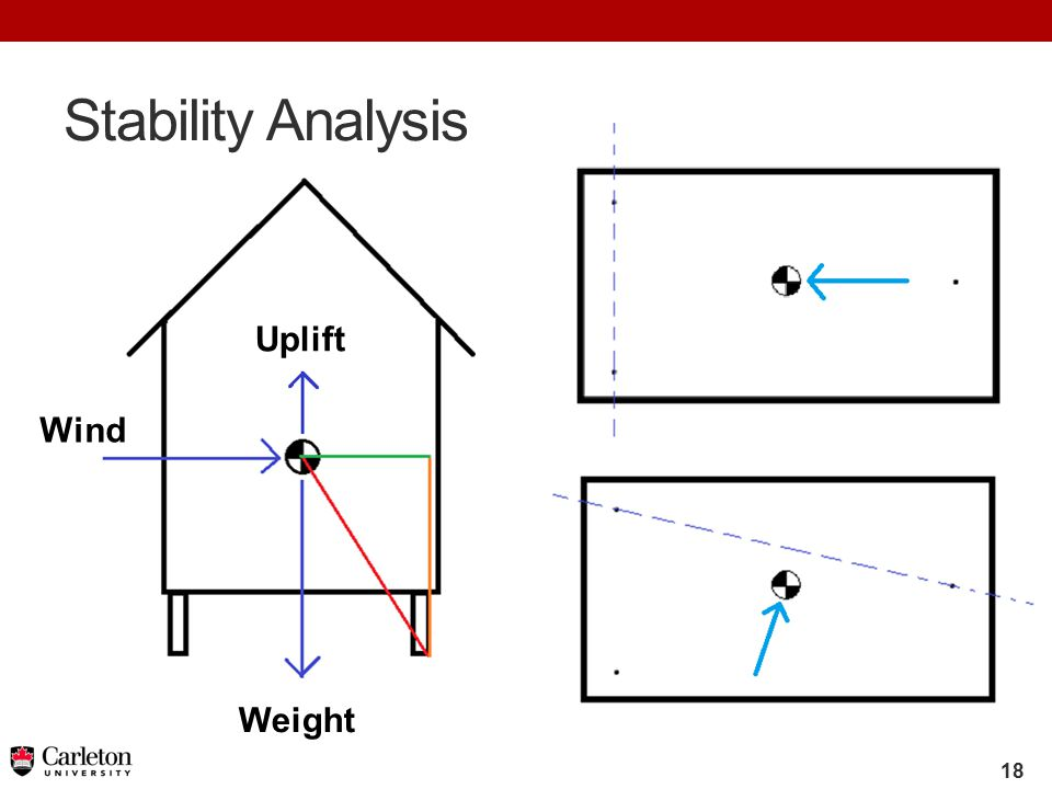 18 Stability Analysis Weight Wind Uplift