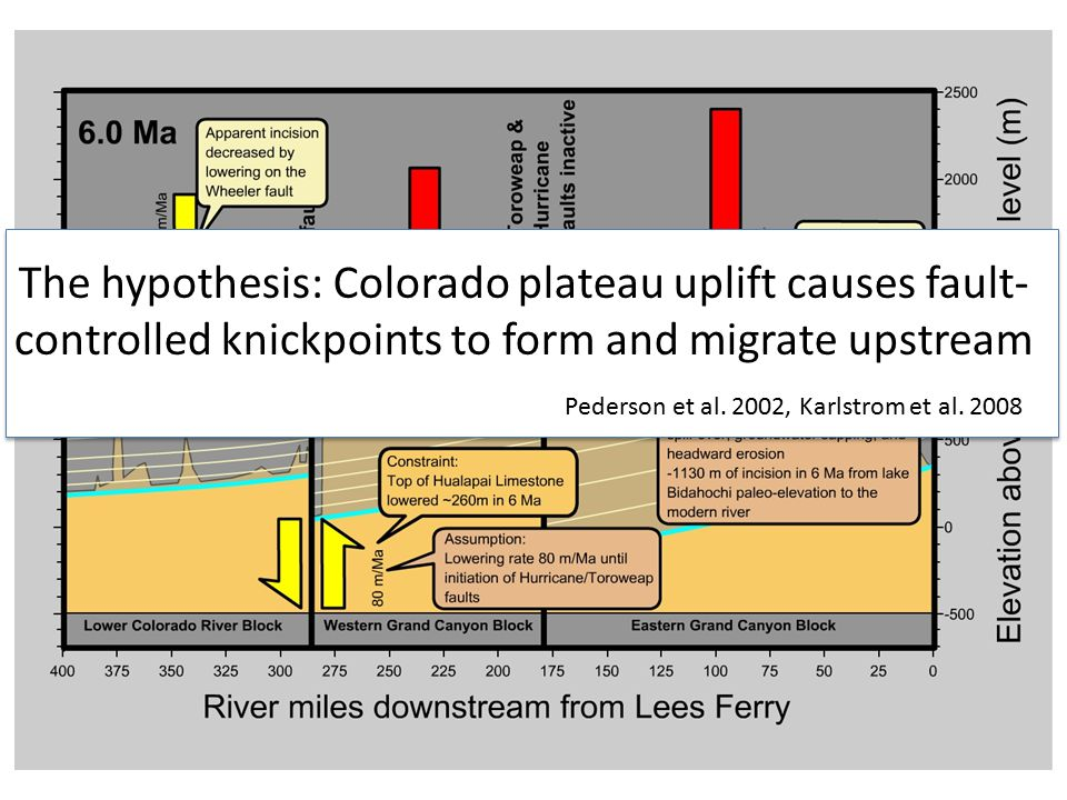The hypothesis: Colorado plateau uplift causes fault- controlled knickpoints to form and migrate upstream Pederson et al.
