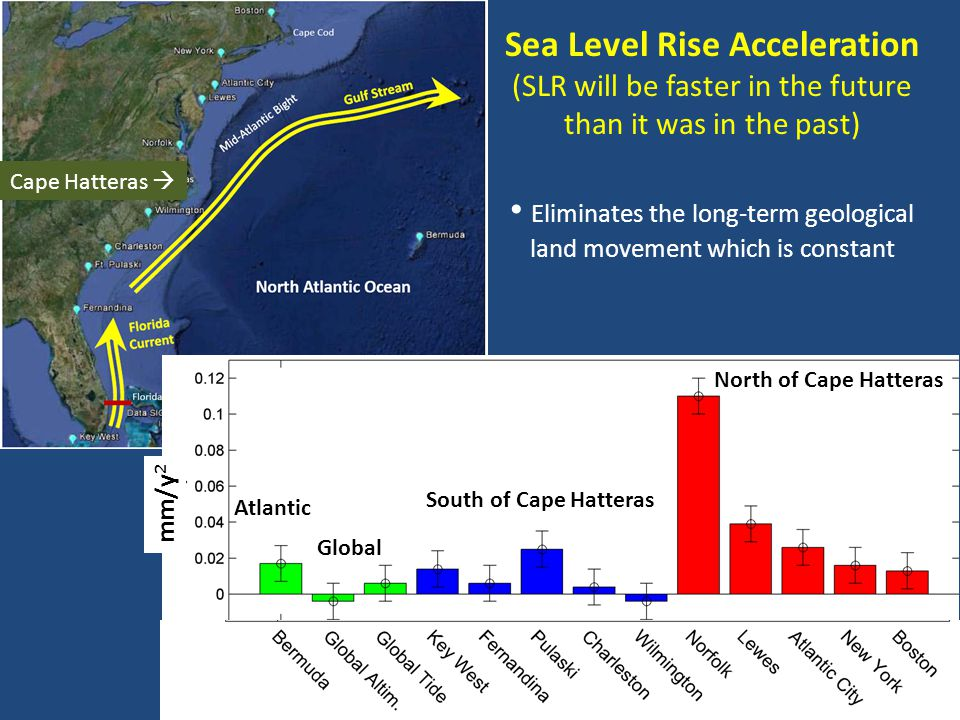 Sea Level Rise Acceleration (SLR will be faster in the future than it was in the past) Eliminates the long-term geological land movement which is constant Cape Hatteras  North of Cape Hatteras South of Cape Hatteras Atlantic Global mm/y 2