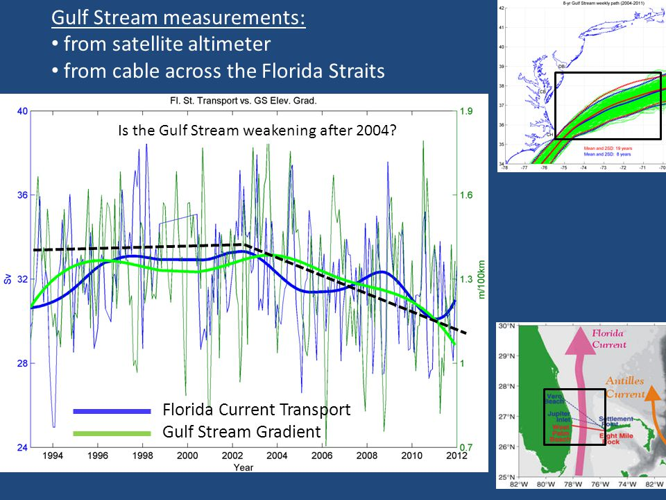 Florida Current Transport Gulf Stream Gradient Gulf Stream measurements: from satellite altimeter from cable across the Florida Straits Is the Gulf Stream weakening after 2004