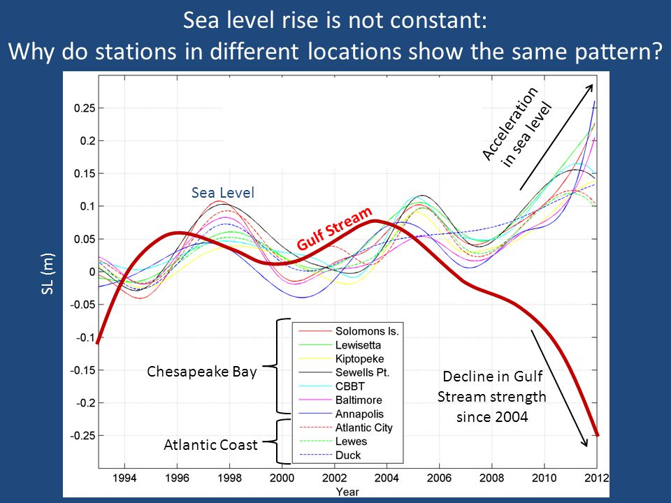 Sea level rise is not constant: Why do stations in different locations show the same pattern? SL (m) Decline in Gulf Stream strength since 2004 Accele